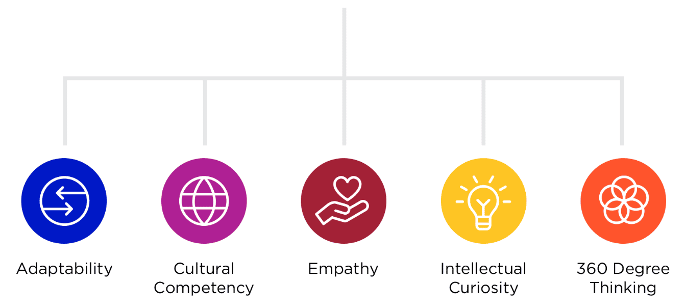 The Center for Third Space Thinking Five Core Attributes