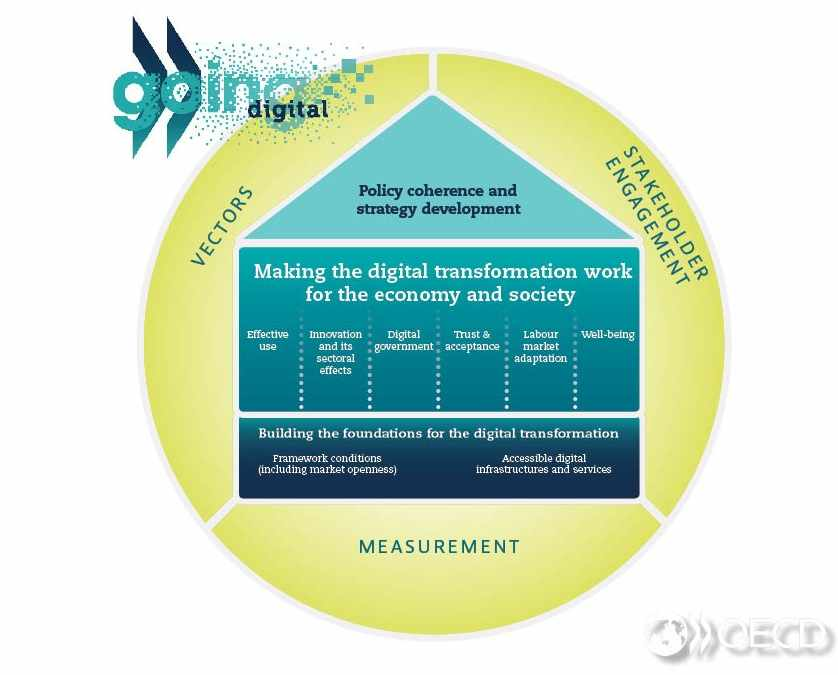 Framework for policies towards the digital transformation