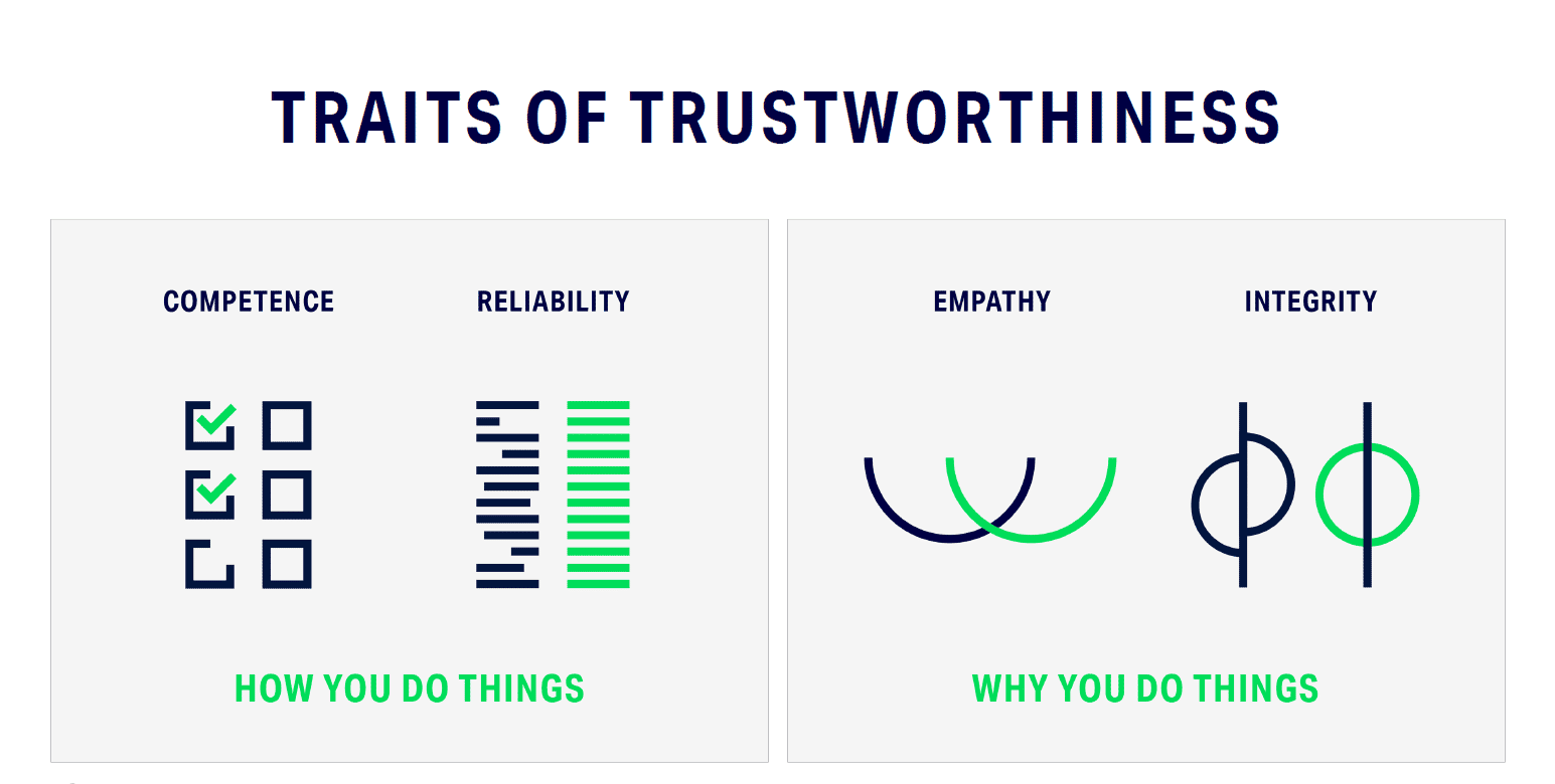 Being More Trustworthy: The Basics