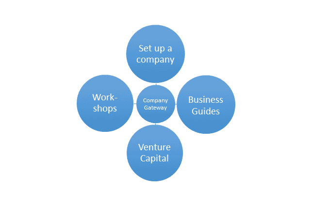 With Company Gateway, founding a company in Germany would become easier