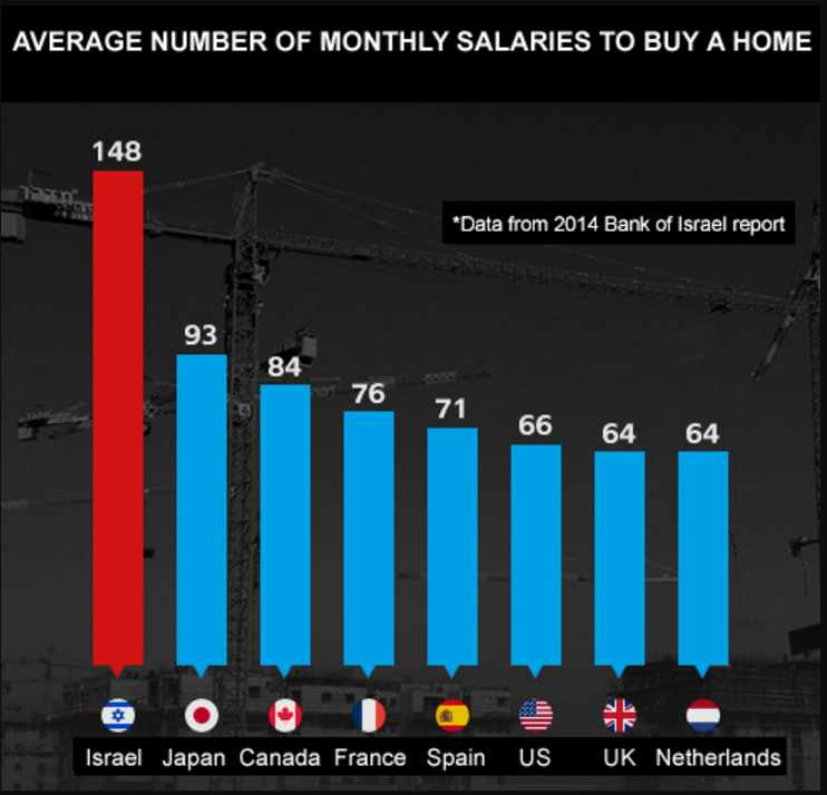 Monthly salaries buying a home
