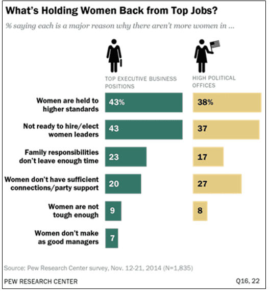What's holding women back from top jobs?