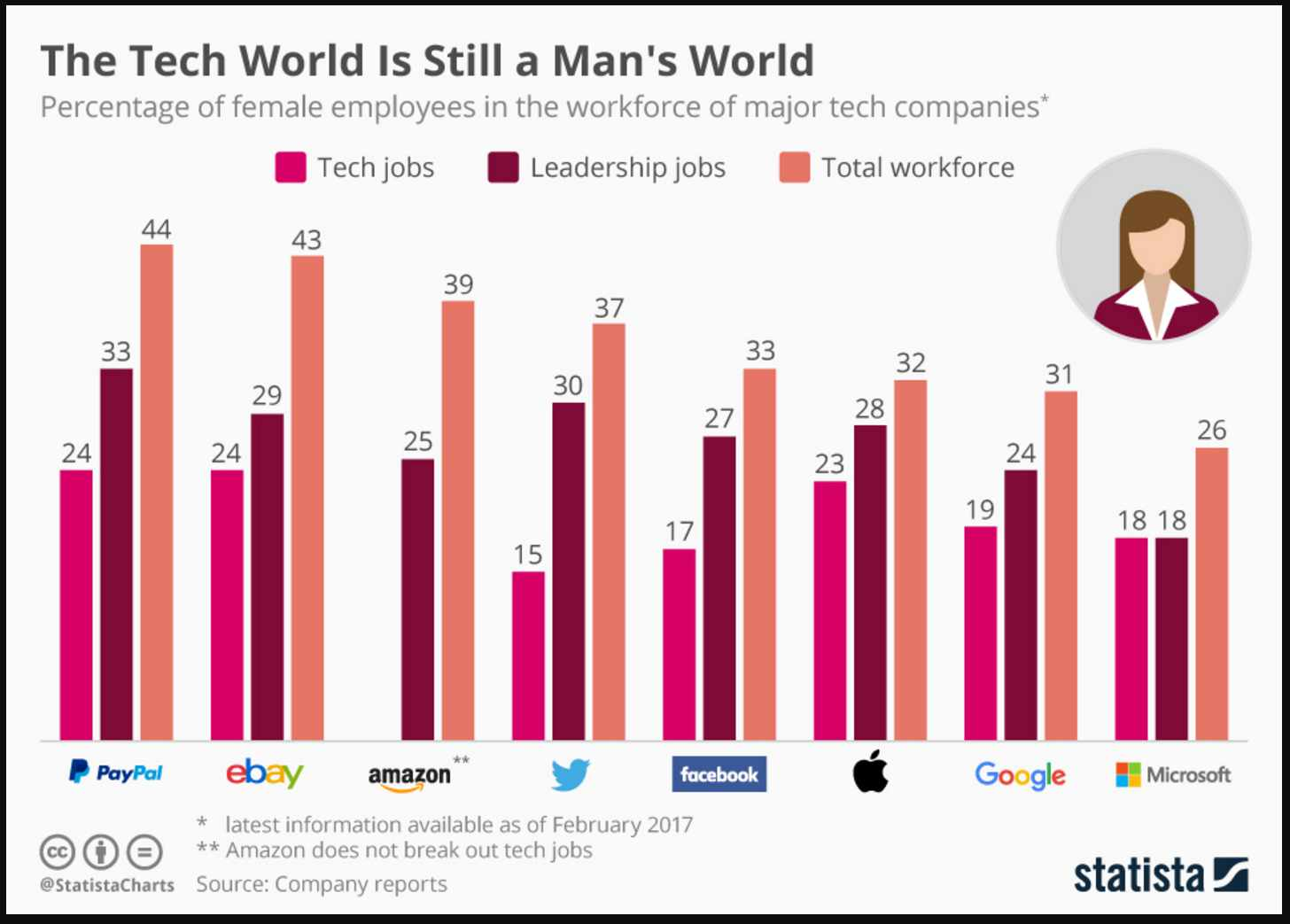 Tech is still a man's world