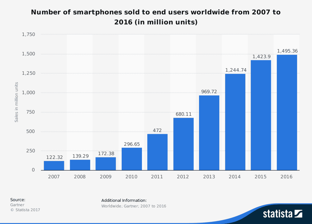 Number of smartphones sold