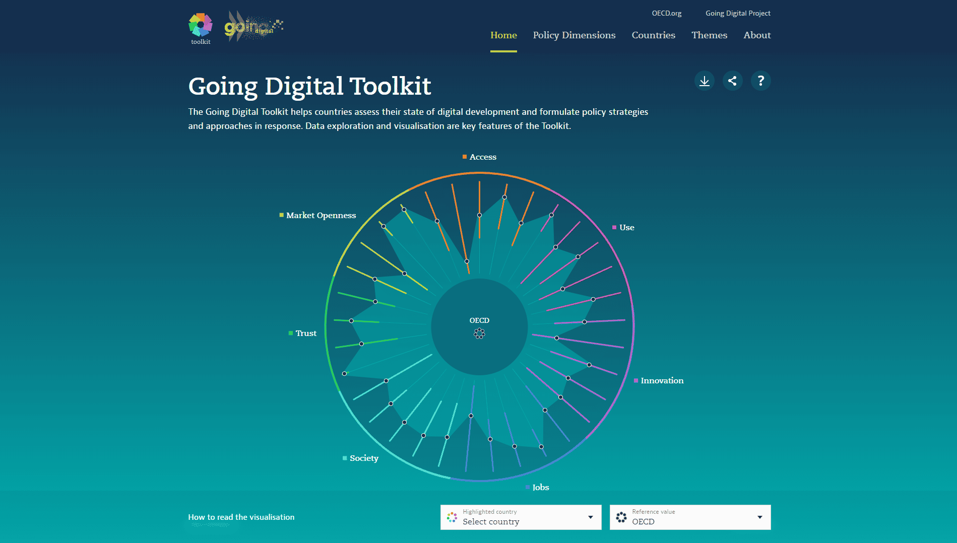 OECD Going Digital Toolkit