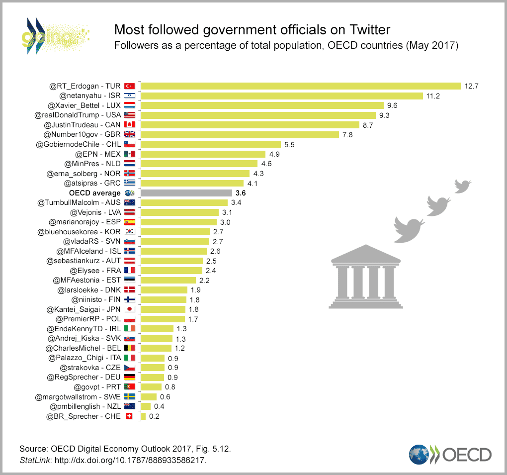 Most followed governments officials on Twitter