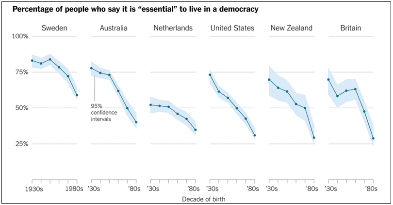 Is it essential to live in a democracy?