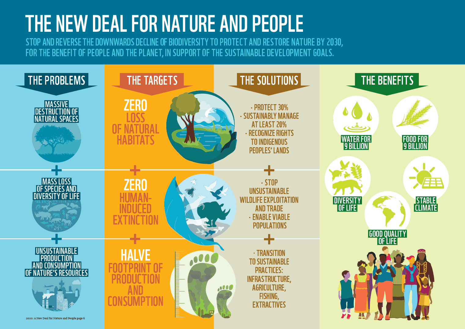 WWF's New Deal for Nature and People
