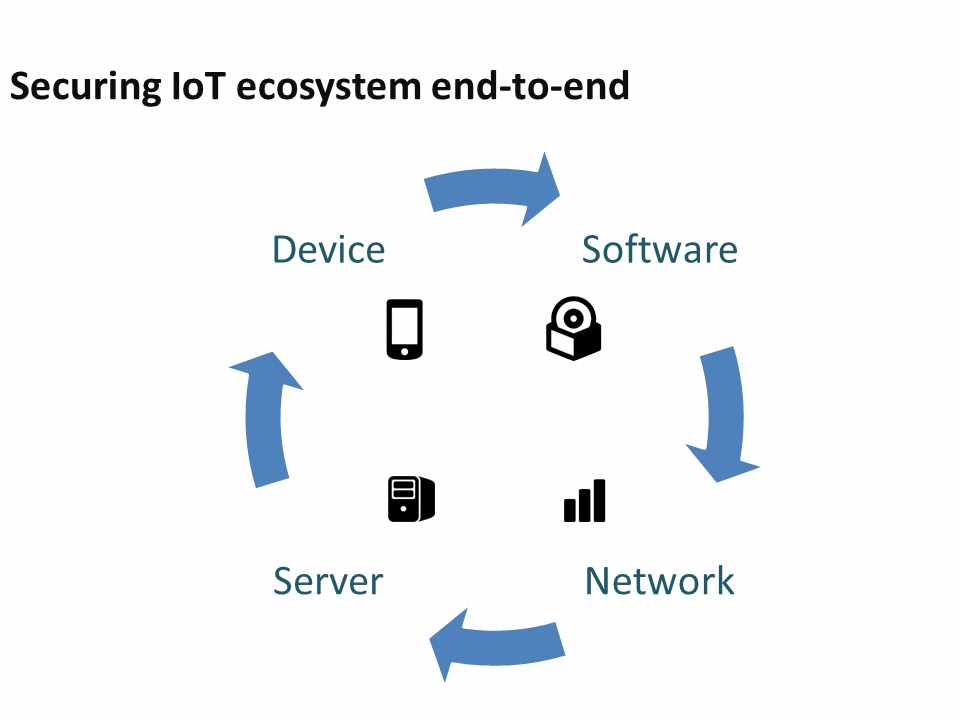 Securing IoT ecosystem end-to-end