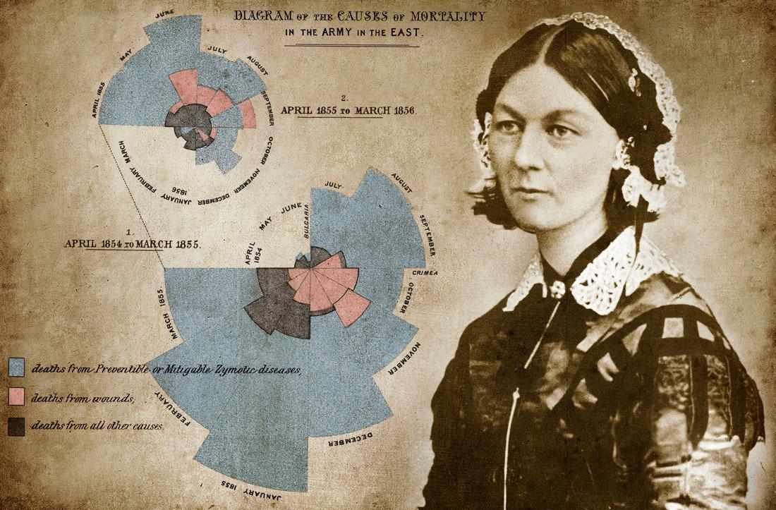 """Florence Nightingale relied on data as she campaigned politicians to improve nurses' working conditions"""