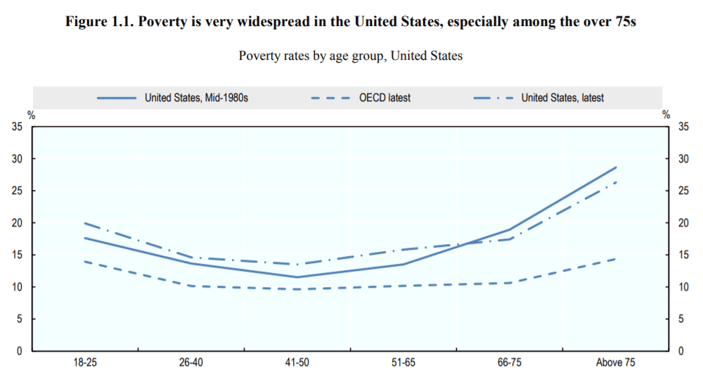 Poverty is very widespread in the United States, especially among the over 75s