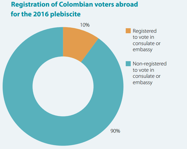 Registration of Colombian voters abroad