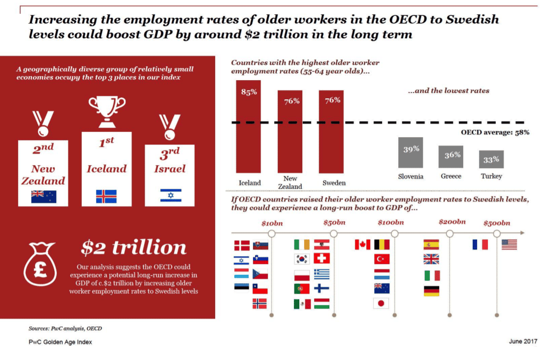 PwC Golden Age Index: The potential $2 trillion prize from longer working lives