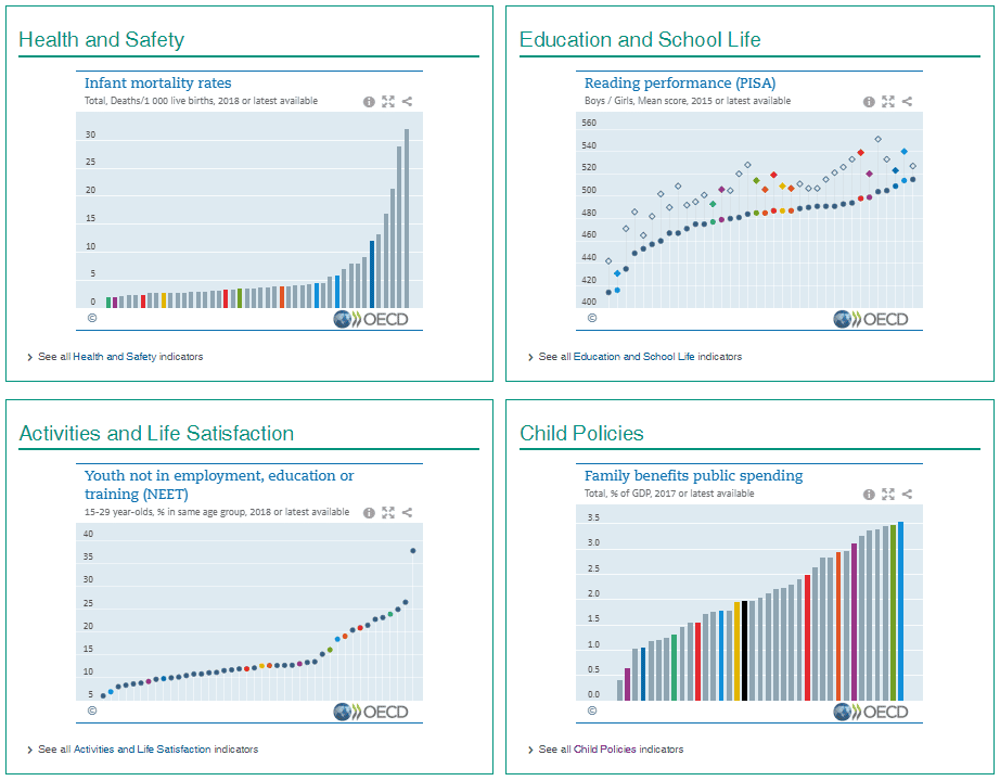 OECD Child Well-Being Data Portal
