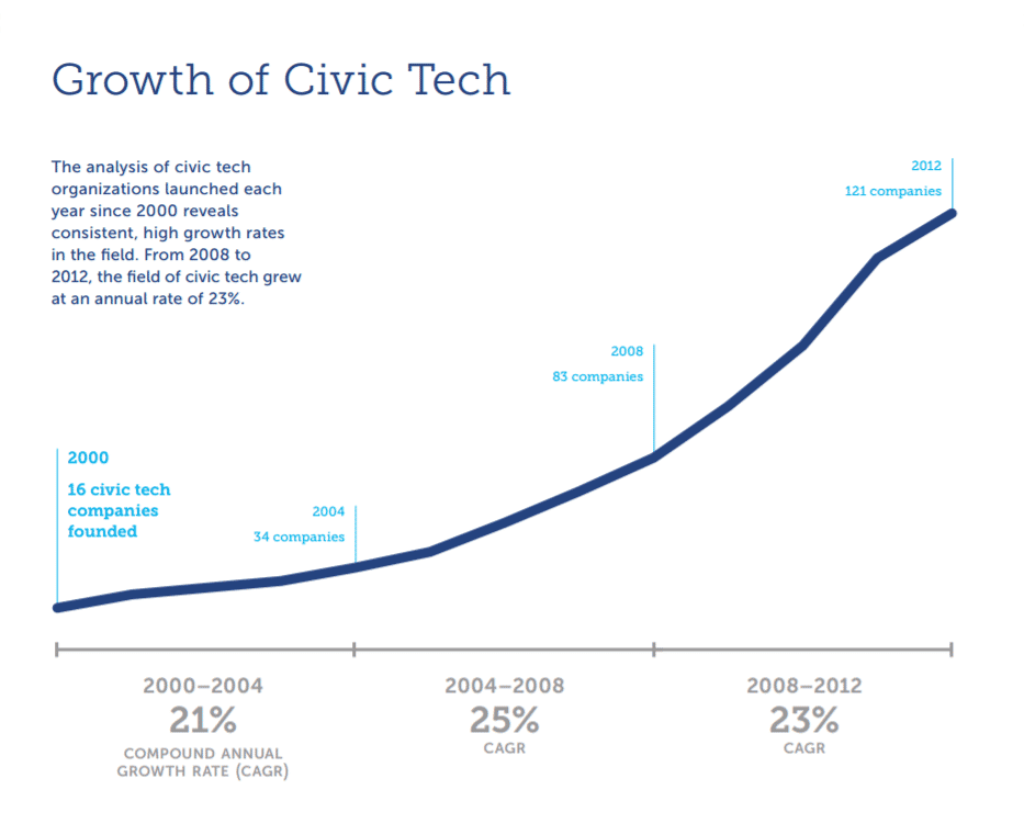 Growth of civic tech
