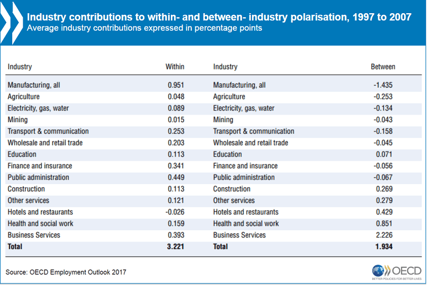 Polarisation - industry contributions