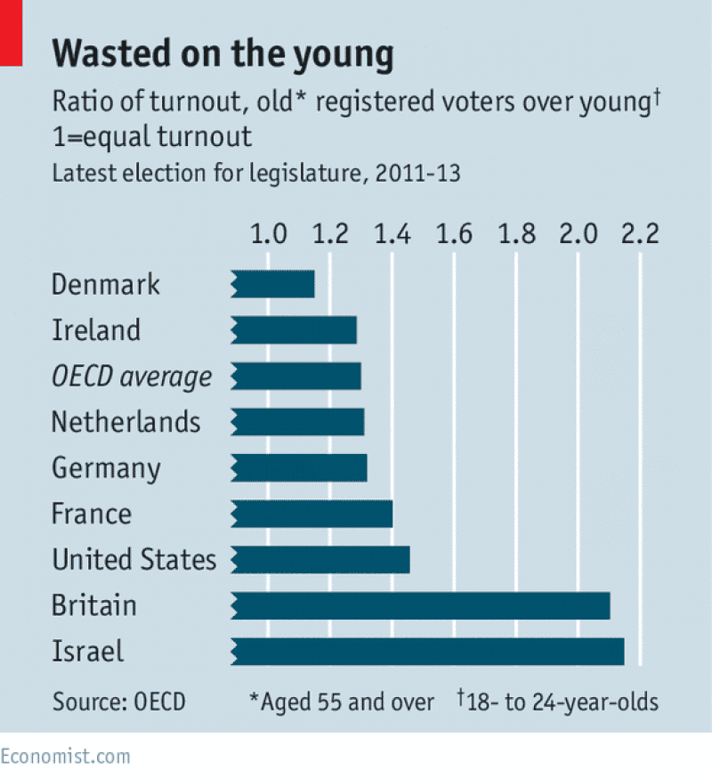 Ratio of voter turnout by age, The Economist