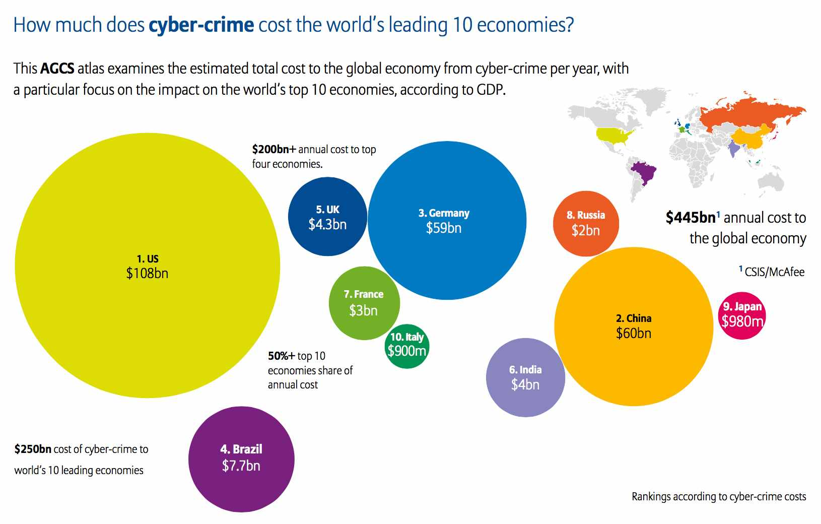 cybercrime costs