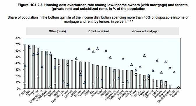Housing Costs Over Income