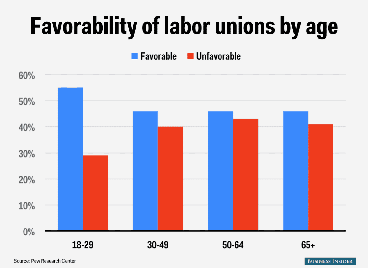 Favorability of labor unions by age