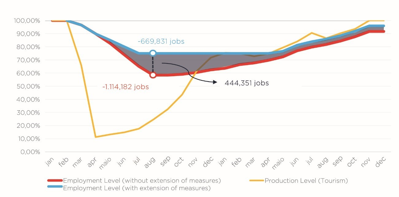 Curve in the level of employment and production