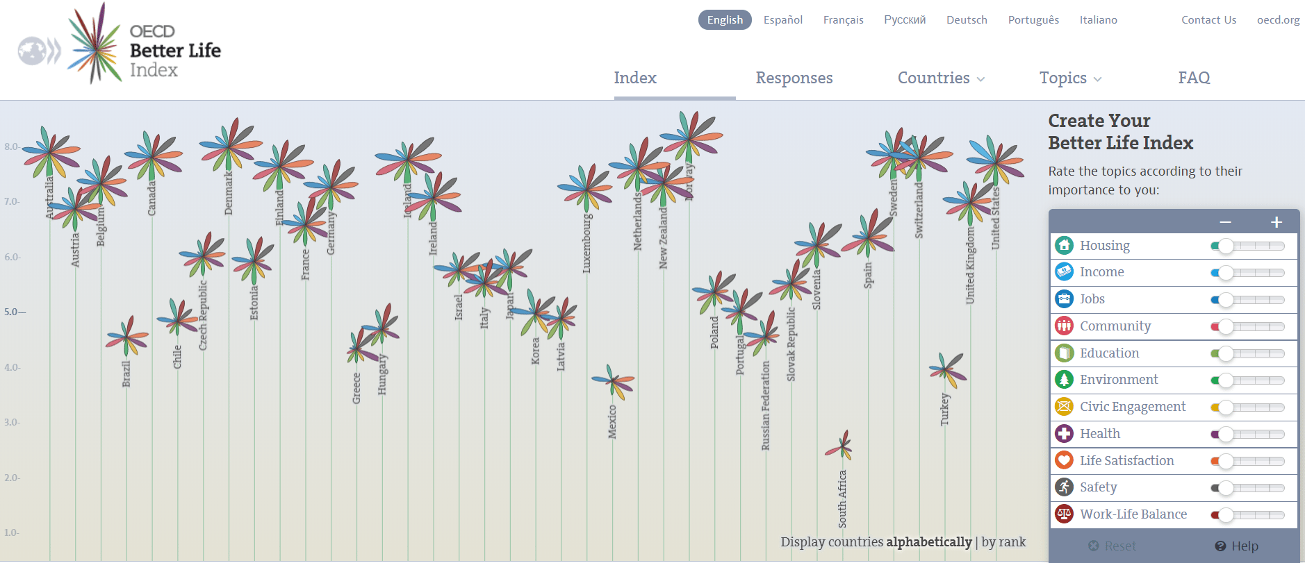 Create your OECD Better Life Index