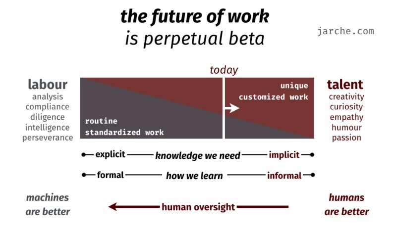 """Harold Jarche points out that we need to evolve into what he calls perpetual beta mode"""