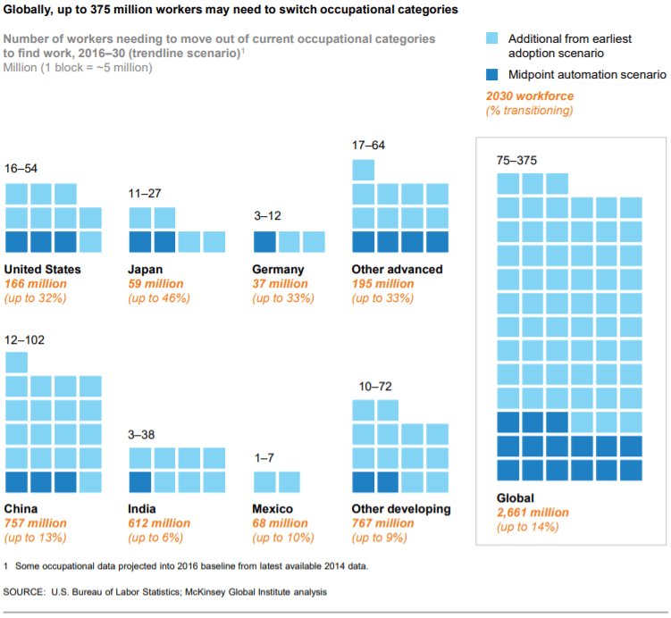 McKinsey report Jobs lost, jobs gained: Up to 375 million workers globally may need to switch occupational category