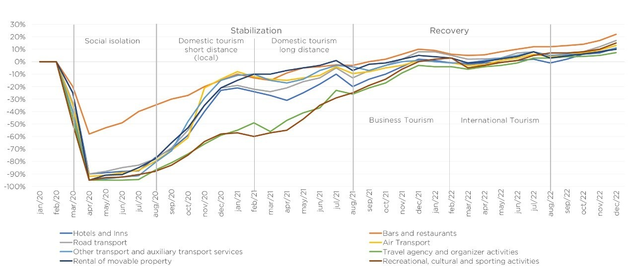 Trends in variation of activities in the tourism sector