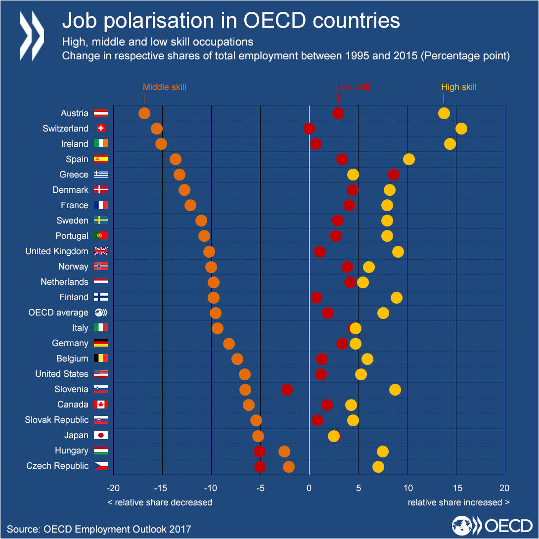 Job polarisation in OECD countries
