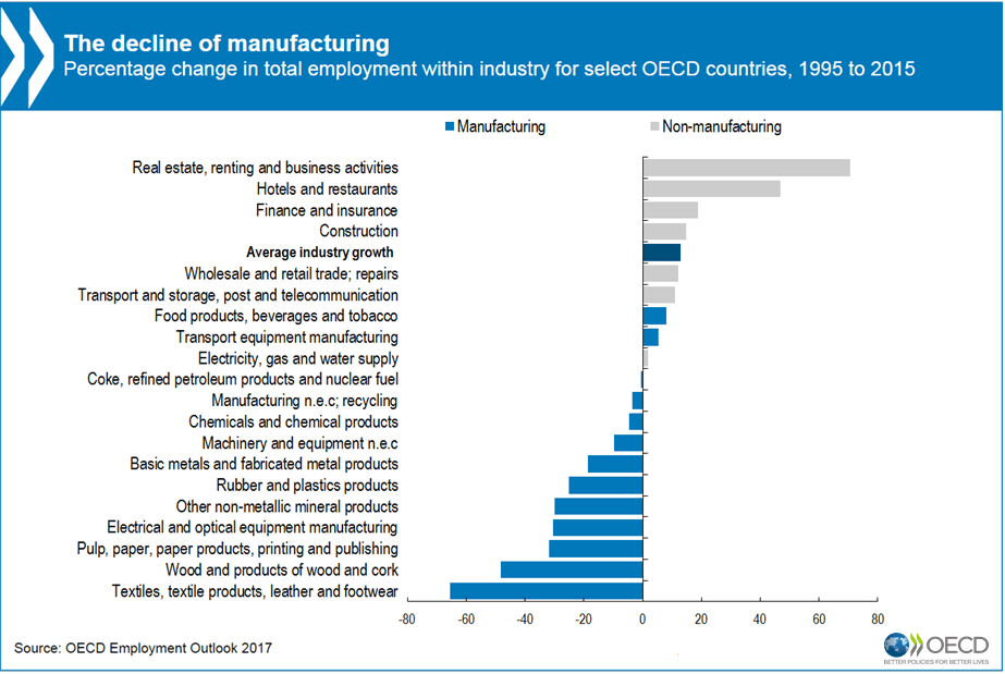 The decline of manufacturing